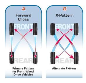 Tire Rotation Help  VW GTI Forum  VW Rabbit Forum  VW R32 Forum
